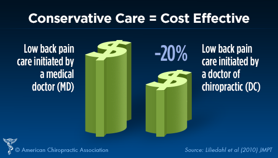 Conservative Care = Cost Effective