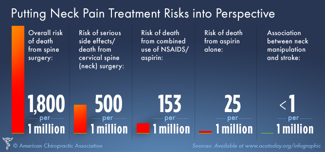 Putting Neck Pain Treatment Risks into Perspective