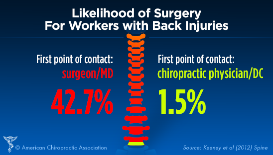 Likelihood of Surgery for Workers with Back Injuries